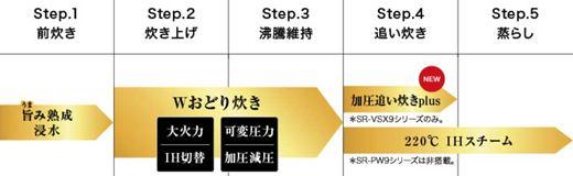 SR-SPA109とSR-VSX109の炊き上げ工程
