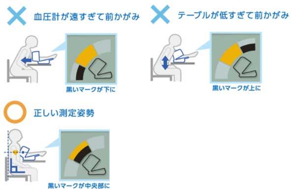 HEM-1021の測定姿勢チェック表示